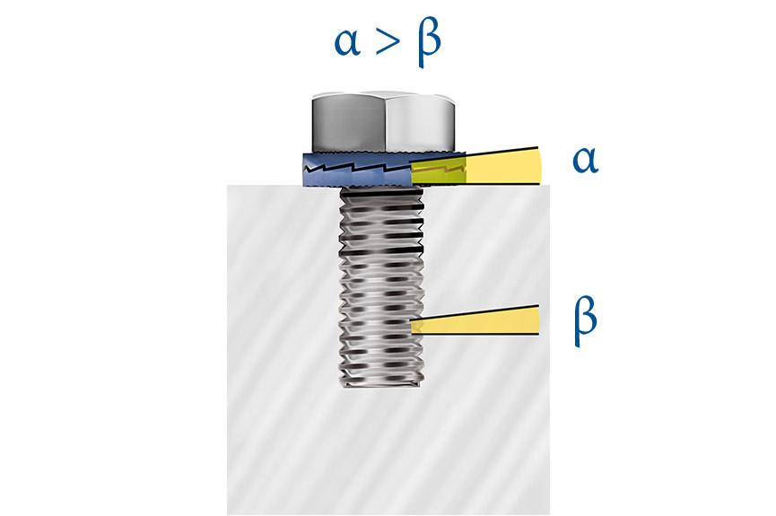 Twin-Lock螺纹锁紧系统