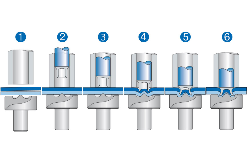 RIVSET® setting procedure: 1) Positioning 2) Holding 3) Piercing 4) Stamping 5) Forming 6) Setting
