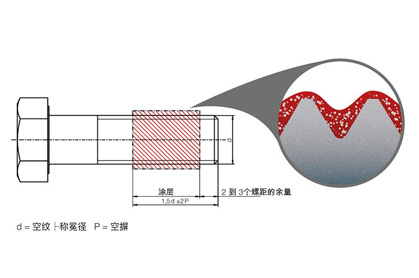 螺纹化学锁固位置,带详细的微囊视图