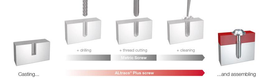 EJOT ALtracs® Plus安装步骤